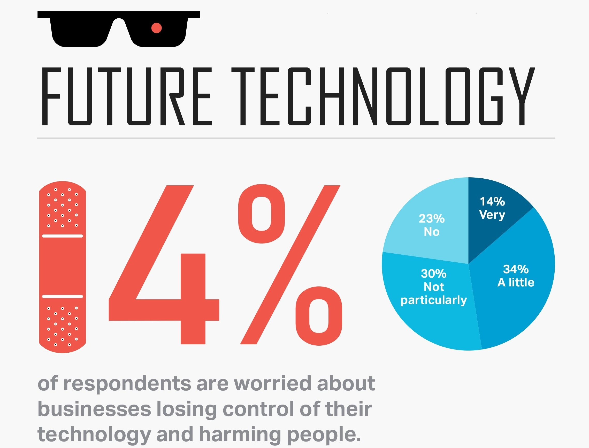 future of technology what are smbs worried about